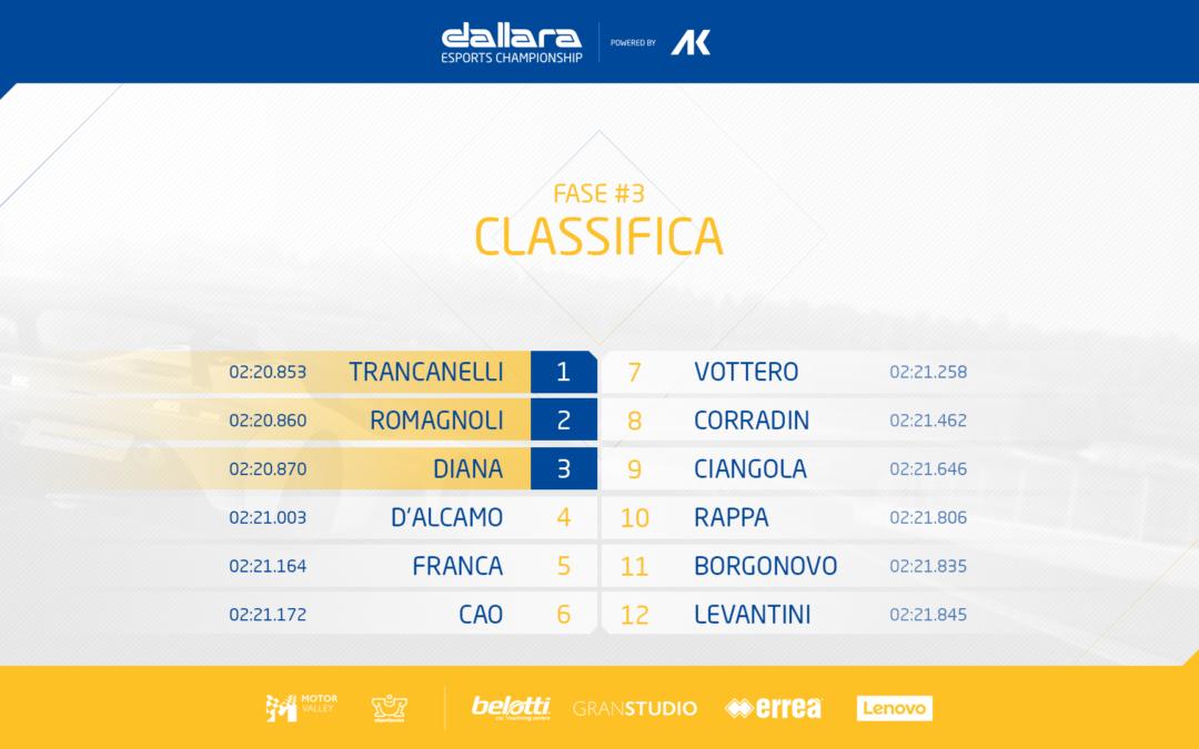 Trancanelli e Romagnoli dominano nel Dallara eSports